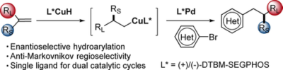 Enantioselective Preparation of Arenes with β‐Stereogenic Centers: Confronting the 1,1‐Disubstituted Olefin Problem Using CuH/Pd Cooperative Catalysis