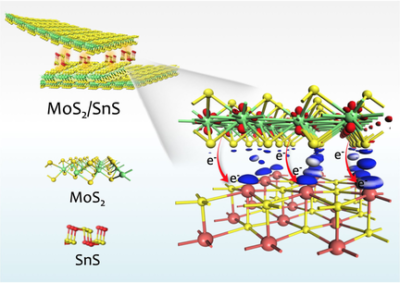 Covalent Assembly of MoS2 Nanosheets with SnS Nanodots as Linkages for Lithium/Sodium‐Ion Batteries