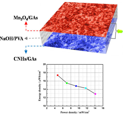 Hierarchical Mn3O4 Anchored on 3D Graphene Aerogels via C−O−Mn Linkage with Superior Electrochemical Performance for Flexible Asymmetric Supercapacitor