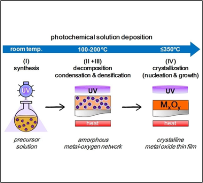 Photochemistry in the Low‐Temperature Processing of Metal Oxide Thin Films by Solution Methods