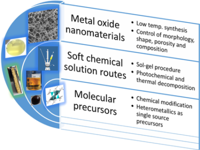 Molecular Engineering of Metal Alkoxides for Solution Phase Synthesis of High‐Tech Metal Oxide Nanomaterials