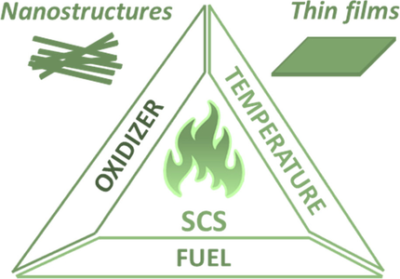 Solution Combustion Synthesis: Towards a Sustainable Approach for Metal Oxides