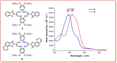 Spectroscopic and theoretical optical properties of indoleninyl‐substituted dibenzotetraaza[14]annulenes