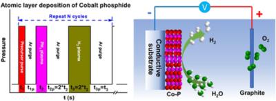Atomic Layer Deposition of Cobalt Phosphide for Efficient Water Splitting