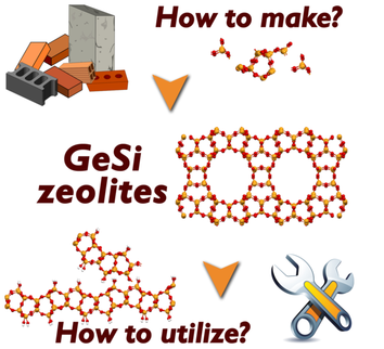 Synthesis and Post‐Synthesis Transformation of Germanosilicate Zeolites