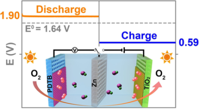 Photo‐excited Oxygen Reduction and Oxygen Evolution Reactions Enable a High‐Performance Zn–Air Battery
