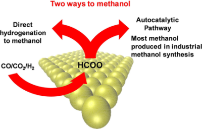Methanol‐Assisted Autocatalysis in Catalytic Methanol Synthesis