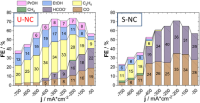 Electrocatalytic CO2 Reduction on CuOx Nanocubes: Tracking the Evolution of Chemical State, Geometric Structure, and Catalytic Selectivity using Operando Spectroscopy