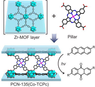 Functionalization of Zirconium‐Based Metal–Organic Layers with Tailored Pore Environments for Heterogeneous Catalysis