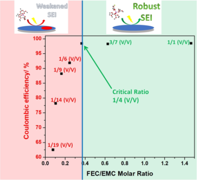 Solvation Rule for Solid‐Electrolyte Interphase Enabler in Lithium‐Metal Batteries