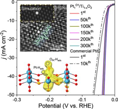 Engineering Platinum–Oxygen Dual Catalytic Sites via Charge Transfer towards High‐Efficient Hydrogen Evolution