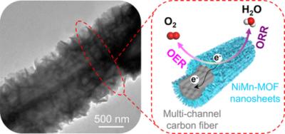 NiMn‐Based Bimetal–Organic Framework Nanosheets Supported on Multi‐Channel Carbon Fibers for Efficient Oxygen Electrocatalysis