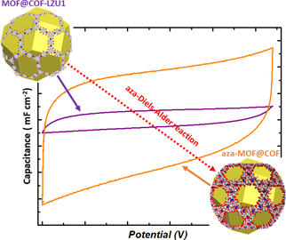 Synthesis of Robust MOFs@COFs Porous Hybrid Materials via an Aza‐Diels–Alder Reaction: Towards High‐Performance Supercapacitor Materials