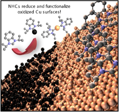 N‐Heterocyclic Carbenes Reduce and Functionalize Copper Oxide Surfaces in One Pot