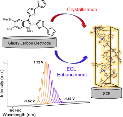 Benzosiloles with Crystallization‐Induced Emission Enhancement of Electrochemiluminescence: Synthesis, Electrochemistry, and Crystallography
