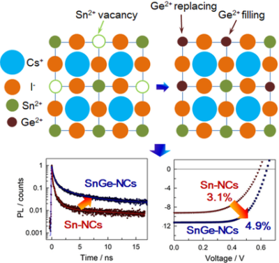 B‐Site Co‐Alloying with Germanium Improves the Efficiency and Stability of All‐Inorganic Tin‐Based Perovskite Nanocrystal Solar Cells