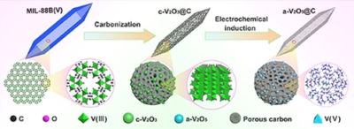 Electrochemically Induced Metal–Organic‐Framework‐Derived Amorphous V2O5 for Superior Rate Aqueous Zinc‐Ion Batteries