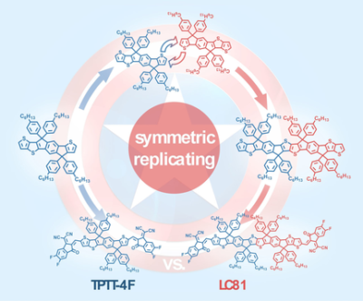 Efficient Fused‐Ring Extension of A–D–A‐Type Non‐Fullerene Acceptors by a Symmetric Replicating Core Unit Strategy