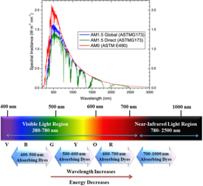 Near‐Infrared (>1000nm) Light‐Harvesters: Design, Synthesis and Applications