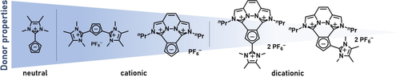 Electron‐Deficient Imidazolium Substituted Cp Ligands and their Ru Complexes