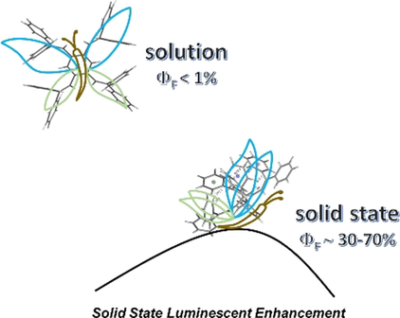 Shedding Light on the Origin of Solid‐State Luminescence Enhancement in Butterfly Molecules