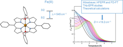 Single‐Ion Magnetic Behaviour in an Iron(III) Porphyrin Complex: A Dichotomy Between High Spin and 5/2–3/2 Spin Admixture