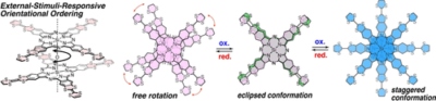 TTF‐Annulated Silicon Phthalocyanine Oligomers and Their External‐Stimuli‐Responsive Orientational Ordering