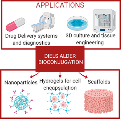Biomedical Hydrogels Fabricated Using Diels–Alder Crosslinking