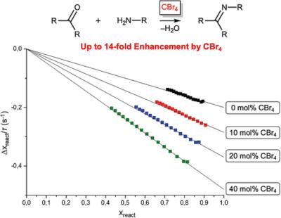 Tetrabromomethane as an Organic Catalyst: a Kinetic Study of CBr4‐Catalyzed Schiff Condensation