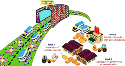 Metal–Organic Framework Derived Bimetallic Materials for Electrochemical Energy Storage