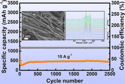 Understanding the High‐Performance Anode Material of CoC2O4⋅2 H2O Microrods Wrapped by Reduced Graphene Oxide for Lithium‐Ion and Sodium‐Ion Batteries