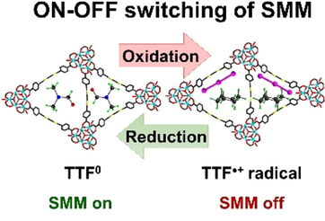 Rare‐Earth Metal Tetrathiafulvalene Carboxylate Frameworks as Redox‐Switchable Single‐Molecule Magnets