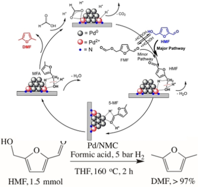 Formic Acid‐Assisted Selective Hydrogenolysis of 5‐Hydroxymethylfurfural to 2,5‐Dimethylfuran over Bifunctional Pd Nanoparticles Supported on N‐Doped Mesoporous Carbon