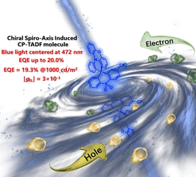 Chiral Spiro‐Axis Induced Blue Thermally Activated Delayed Fluorescence Material for Efficient Circularly Polarized OLEDs with Low Efficiency Roll‐Off
