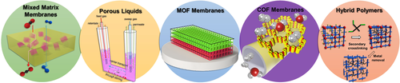 Current Trends in Metal–Organic and Covalent Organic Framework Membrane Materials