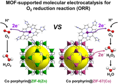 Metal–Organic‐Framework‐Supported Molecular Electrocatalysis for the Oxygen Reduction Reaction