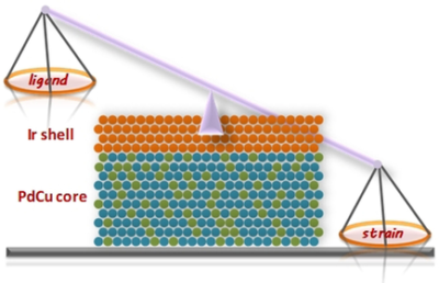 Exclusive Strain Effect Boosts Overall Water Splitting in PdCu/Ir Core/Shell Nanocrystals