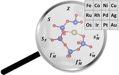 Reactivity of Single Transition Metal Atoms on a Hydroxylated Amorphous Silica Surface: A Periodic Conceptual DFT Investigation