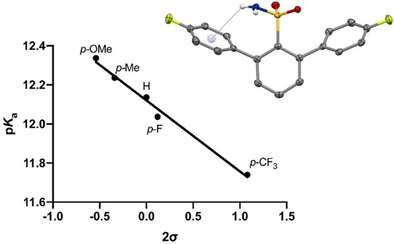 Do Sulfonamides Interact with Aromatic Rings?