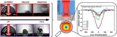 How the Physicochemical Properties of the Bulk Material Affect the Ablation Crater Profile, Mass Balance, and Bubble Dynamics During Single‐Pulse, Nanosecond Laser Ablation in Water