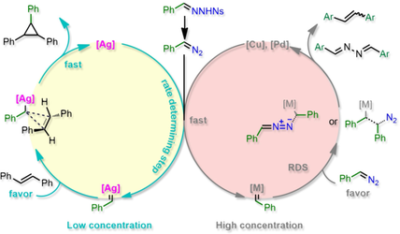 Computational Insights into Different Mechanisms for Ag‐, Cu‐, and Pd‐Catalyzed Cyclopropanation of Alkenes and Sulfonyl Hydrazones