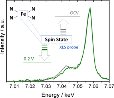 Potential‐Induced Spin Changes in Fe/N/C Electrocatalysts Assessed by In Situ X‐ray Emission Spectroscopy