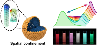 Spatial Confinement Tunes Cleavage and Re‐Formation of C=N Bonds in Fluorescent Molecules