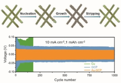 Sustainable and Robust Graphene Cellulose Paper Decorated with Lithiophilic Au Nanoparticles to Enable Dendrite‐free and High‐Power Lithium Metal Anode