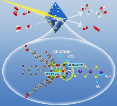 Hierarchically Porous Metal–Organic Framework/MoS2 Interface for Selective Photocatalytic Conversion of CO2 with H2O into CH3COOH
