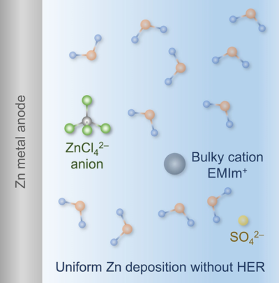 Designing Anion-Type Water-Free Zn2+ Solvation Structure for Robust Zn Metal Anode
