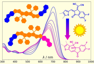 Mechanism of the Photodegradation of A-D-A Acceptors for Organic Photovoltaics**