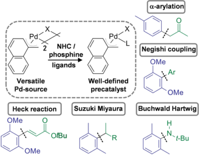 Halogen-Bridged Methylnaphthyl Palladium Dimers as Versatile Catalyst Precursors in Coupling Reactions