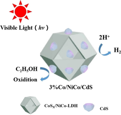 CdS Reinforced with CoSX/NiCo-LDH Core-shell Co-catalyst Demonstrate High Photocatalytic Hydrogen Evolution and Durability in Anhydrous Ethanol